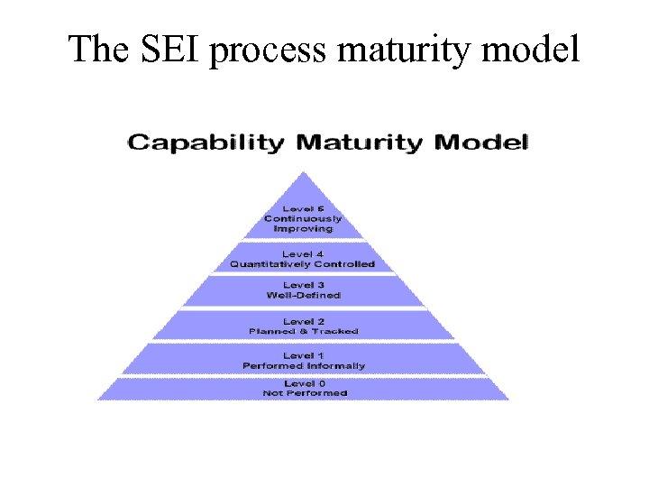 The SEI process maturity model