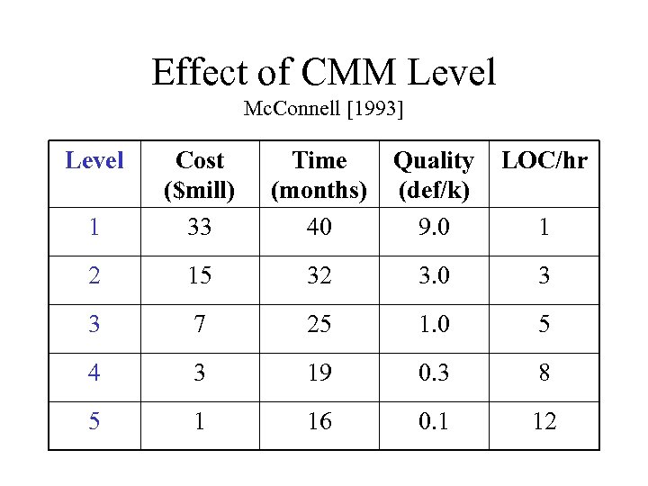 Effect of CMM Level Mc. Connell [1993] Level 1 Cost ($mill) 33 Time (months)