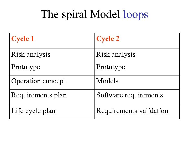 The spiral Model loops Cycle 1 Cycle 2 Risk analysis Prototype Operation concept Models