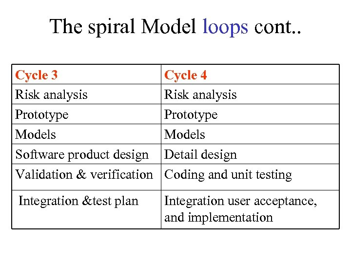 The spiral Model loops cont. . Cycle 3 Risk analysis Prototype Models Software product