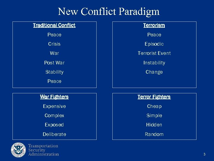 New Conflict Paradigm Traditional Conflict Terrorism Peace Crisis Episodic War Terrorist Event Post War
