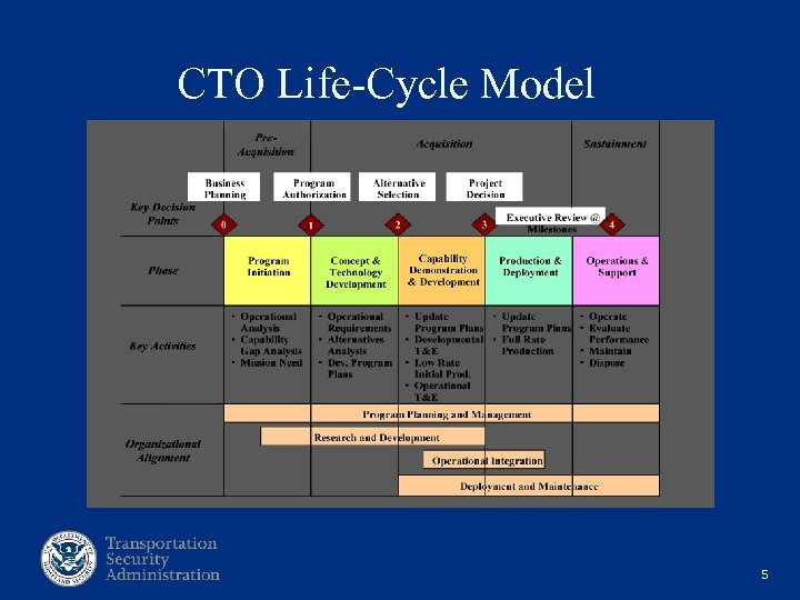 CTO Life-Cycle Model 5