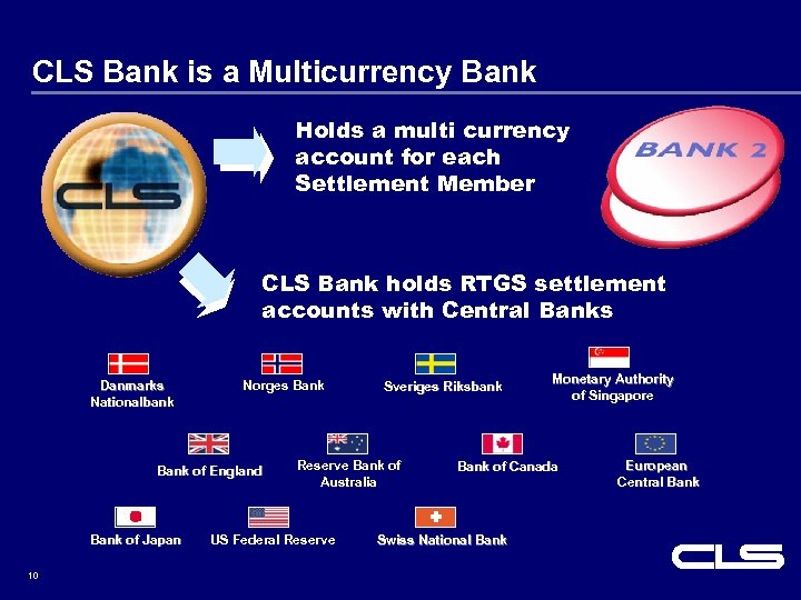 CLS Bank is a Multicurrency Bank Holds a multi currency account for each Settlement