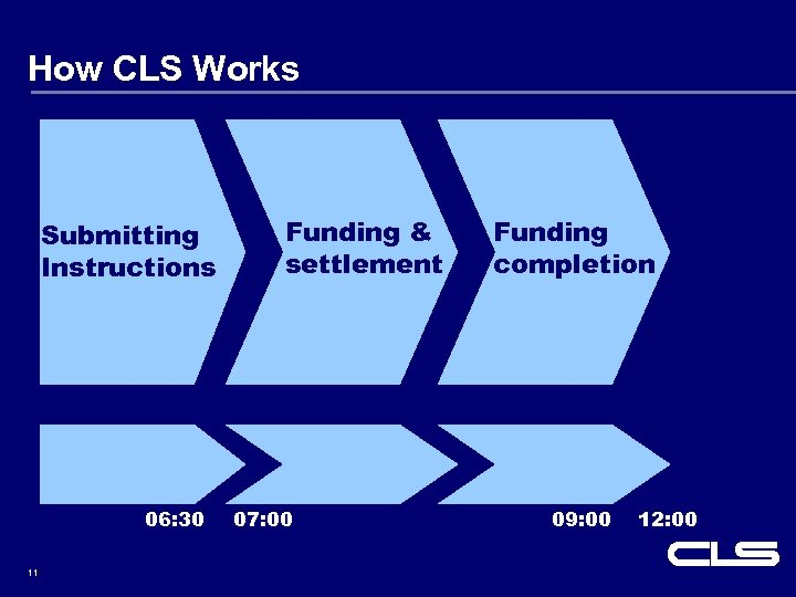 How CLS Works Submitting Instructions 06: 30 11 Funding & settlement 07: 00 Funding