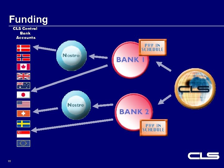 Funding CLS Central Bank Accounts 15