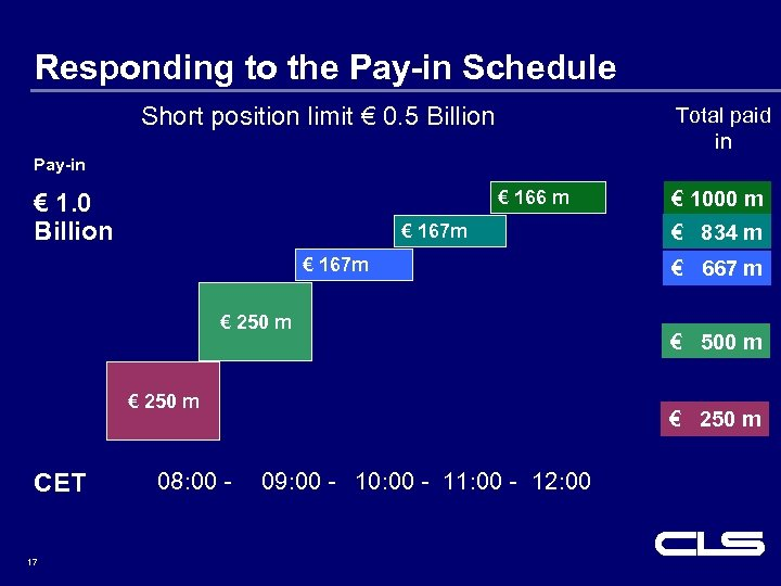 Responding to the Pay-in Schedule Short position limit € 0. 5 Billion Total paid