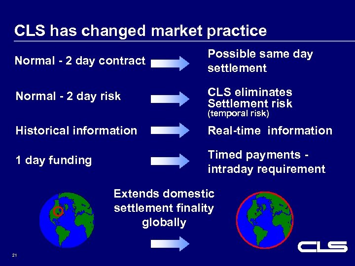 CLS has changed market practice Normal - 2 day contract Possible same day settlement