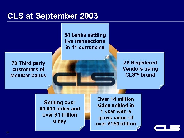 CLS at September 2003 54 banks settling live transactions in 11 currencies 70 Third