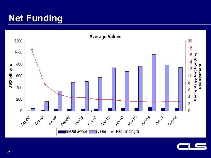 Net Funding 27