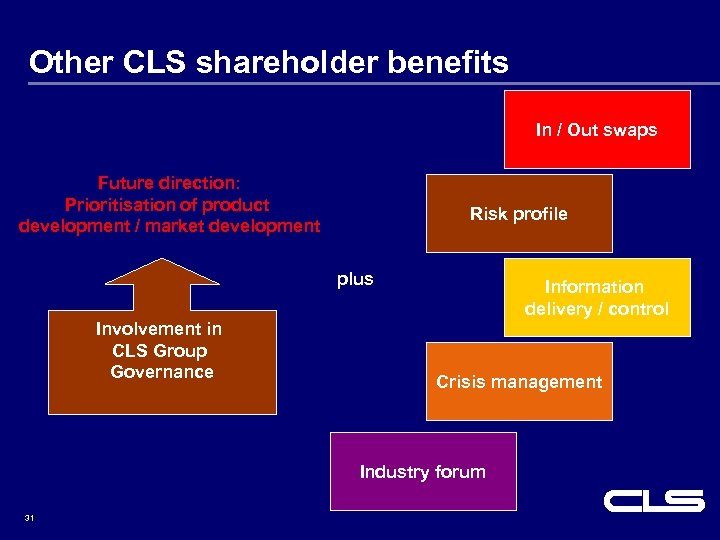 Other CLS shareholder benefits In / Out swaps Future direction: Prioritisation of product development