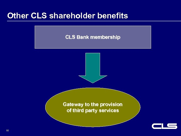 Other CLS shareholder benefits CLS Bank membership Gateway to the provision of third party