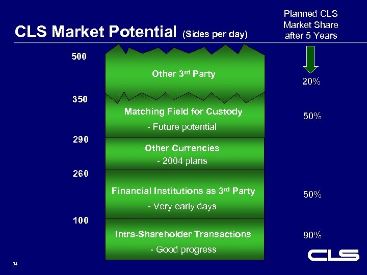 CLS Market Potential (Sides per day) Planned CLS Market Share after 5 Years 500