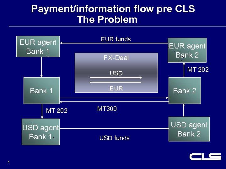 Payment/information flow pre CLS The Problem EUR agent Bank 1 EUR funds FX-Deal USD