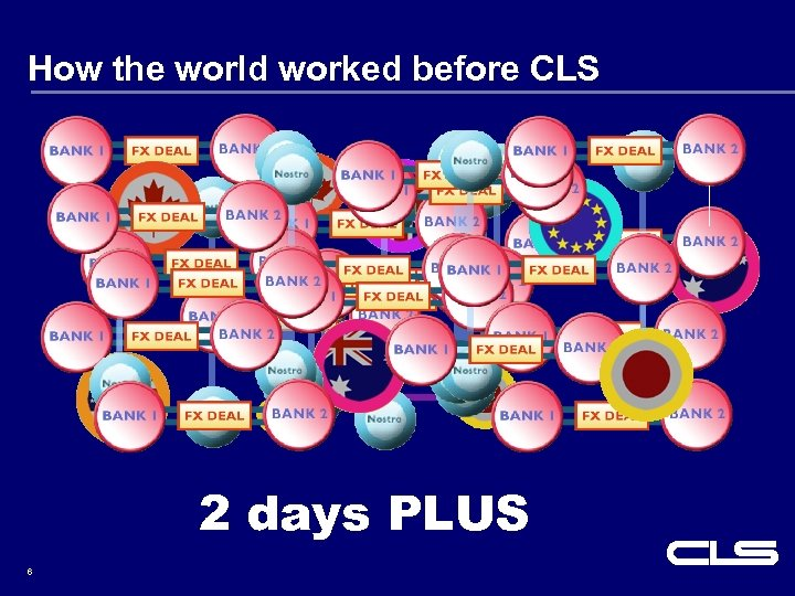 How the world worked before CLS 2 days PLUS 6
