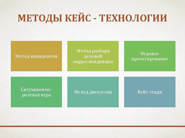МЕТОДЫ КЕЙС - ТЕХНОЛОГИИ Метод инцидентов Метод разбора деловой корреспонденции Игровое проектирование Ситуационноролевая игра