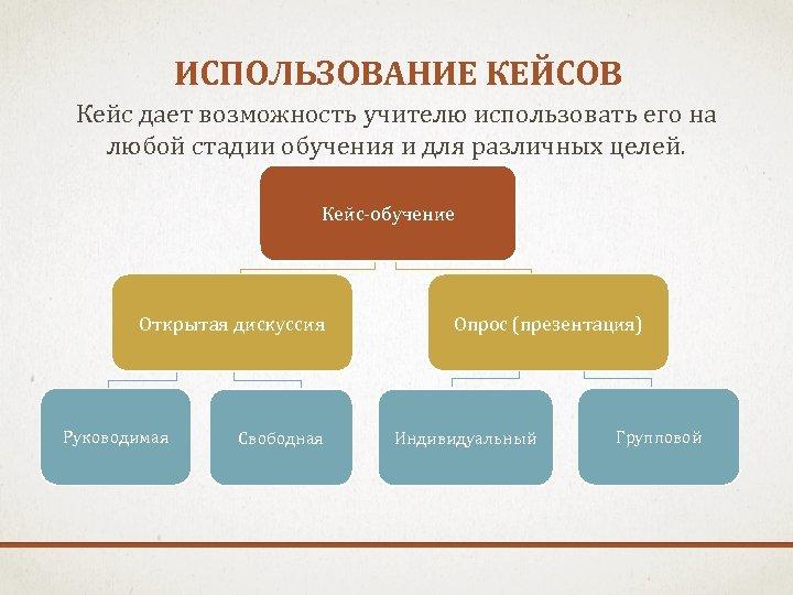 ИСПОЛЬЗОВАНИЕ КЕЙСОВ Кейс дает возможность учителю использовать его на любой стадии обучения и для
