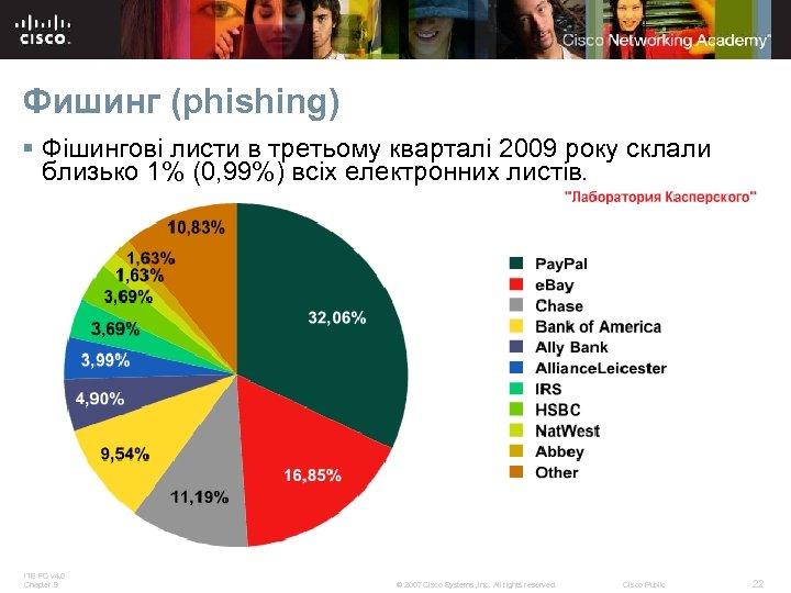 Фишинг (phishing) § Фішингові листи в третьому кварталі 2009 року склали близько 1% (0,
