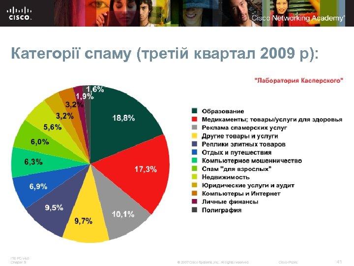 Категорії спаму (третій квартал 2009 р): ITE PC v 4. 0 Chapter 9 ©