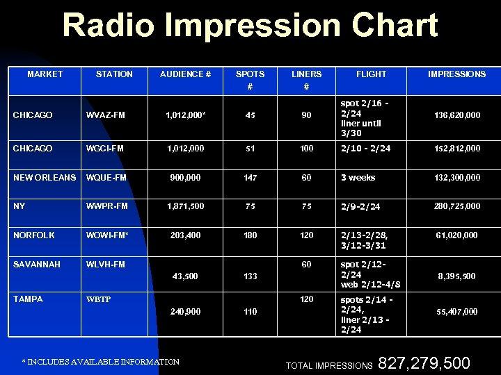 Radio Impression Chart MARKET STATION AUDIENCE # SPOTS # LINERS # FLIGHT IMPRESSIONS CHICAGO
