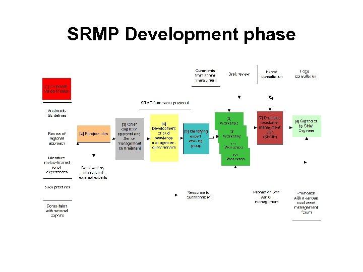 SRMP Development phase