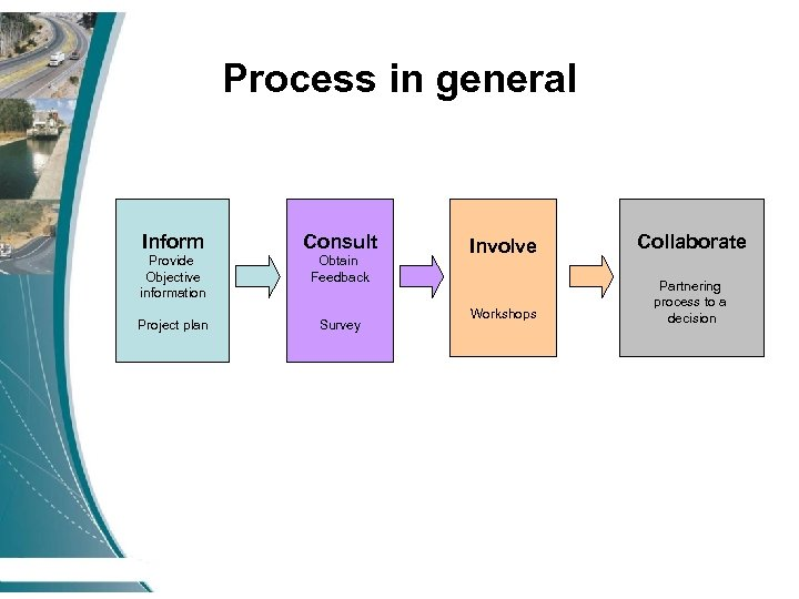 Process in general Inform Consult Provide Objective information Obtain Feedback Project plan Survey Involve