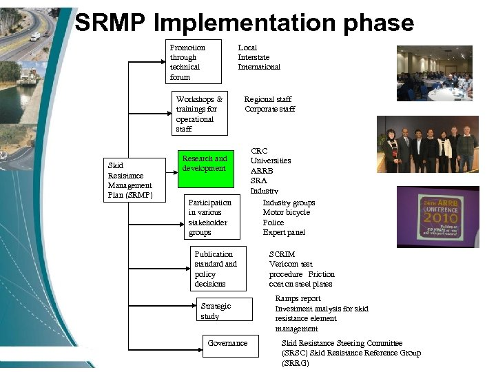 SRMP Implementation phase Local Interstate International Promotion through technical forum Workshops & trainings for