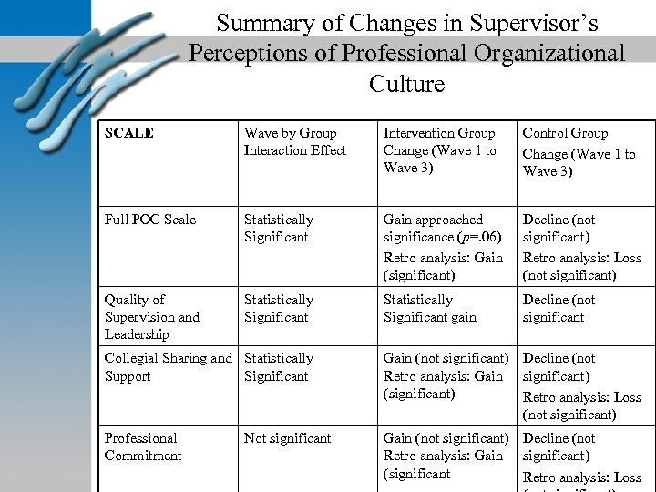 Summary of Changes in Supervisor's Perceptions of Professional Organizational Culture SCALE Wave by Group