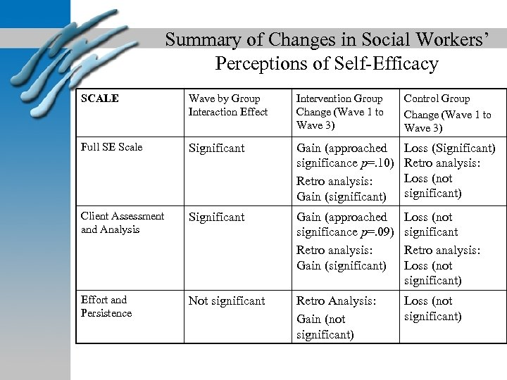 Summary of Changes in Social Workers' Perceptions of Self-Efficacy SCALE Wave by Group Interaction