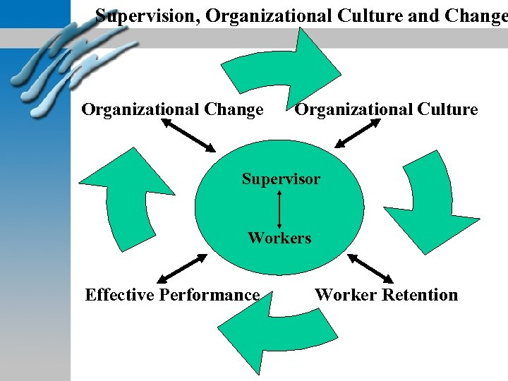 Supervision, Organizational Culture and Change Organizational Culture Supervisor Workers Effective Performance Worker Retention