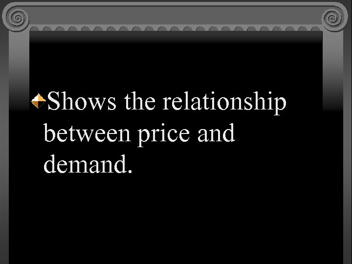 Shows the relationship between price and demand.