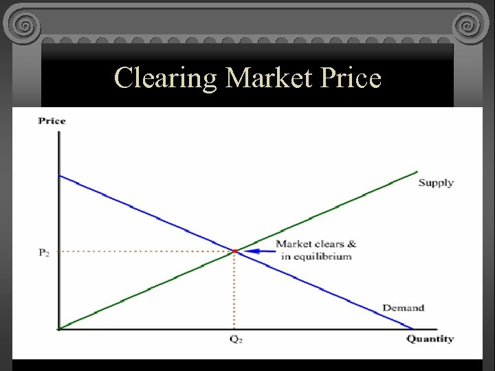 Clearing Market Price