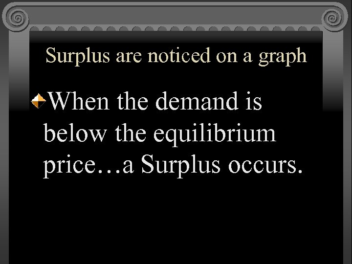 Surplus are noticed on a graph When the demand is below the equilibrium price…a
