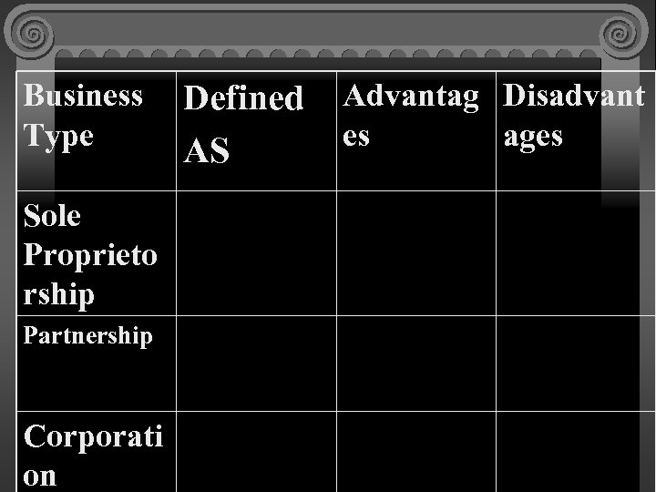 Business Type Sole Proprieto rship Partnership Corporati on Defined AS Advantag Disadvant es ages