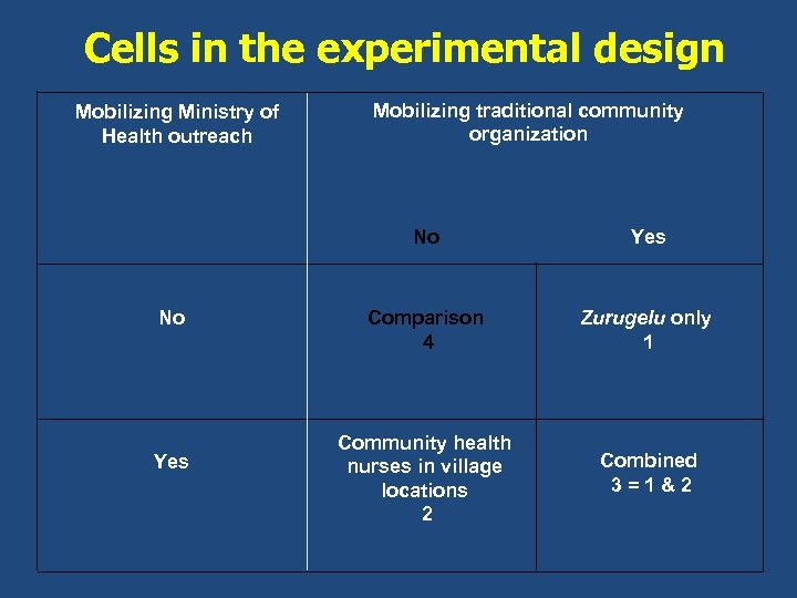 Cells in the experimental design Mobilizing traditional community organization Mobilizing Ministry of Health outreach