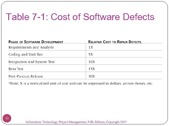 Table 7 -1: Cost of Software Defects 10 Information Technology Project Management, Fifth Edition,