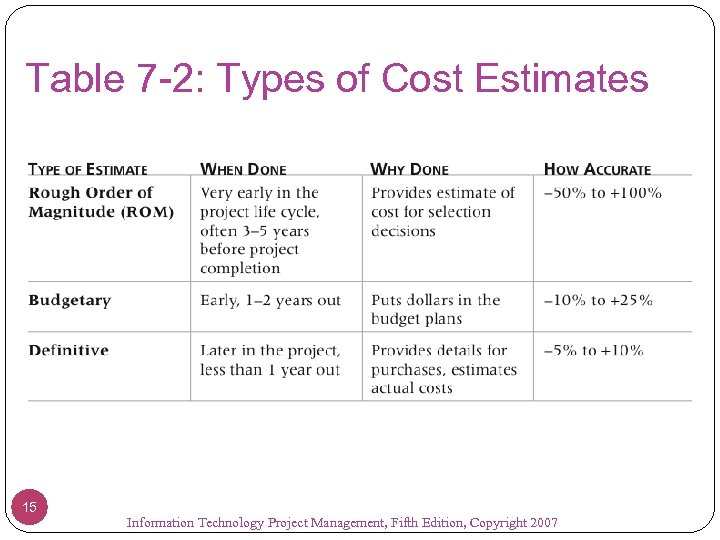 Table 7 -2: Types of Cost Estimates 15 Information Technology Project Management, Fifth Edition,