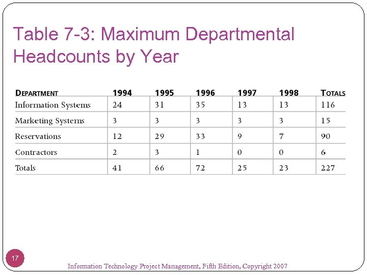 Table 7 -3: Maximum Departmental Headcounts by Year 17 Information Technology Project Management, Fifth