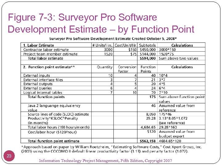 Figure 7 -3: Surveyor Pro Software Development Estimate – by Function Point 23 Information