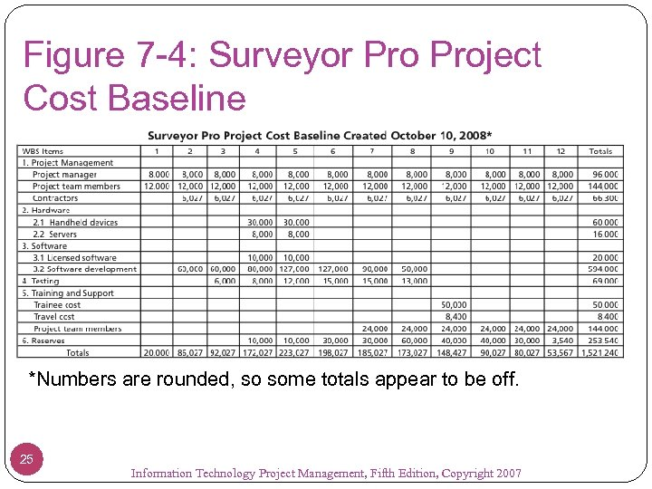 Figure 7 -4: Surveyor Project Cost Baseline *Numbers are rounded, so some totals appear