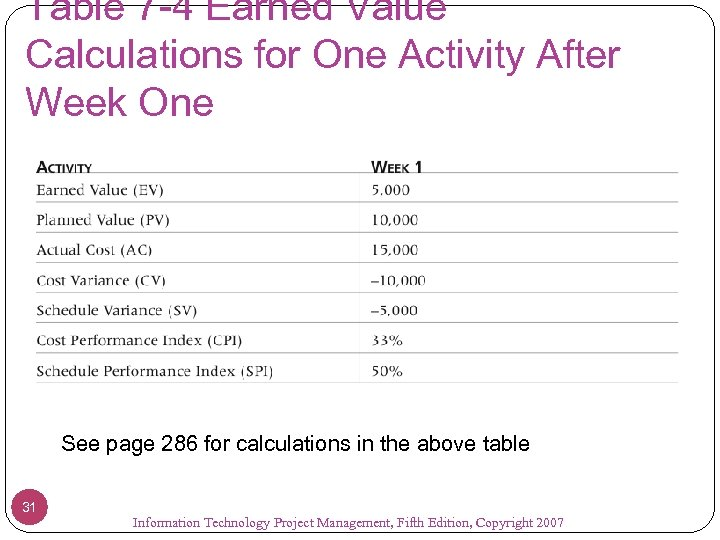 Table 7 -4 Earned Value Calculations for One Activity After Week One See page