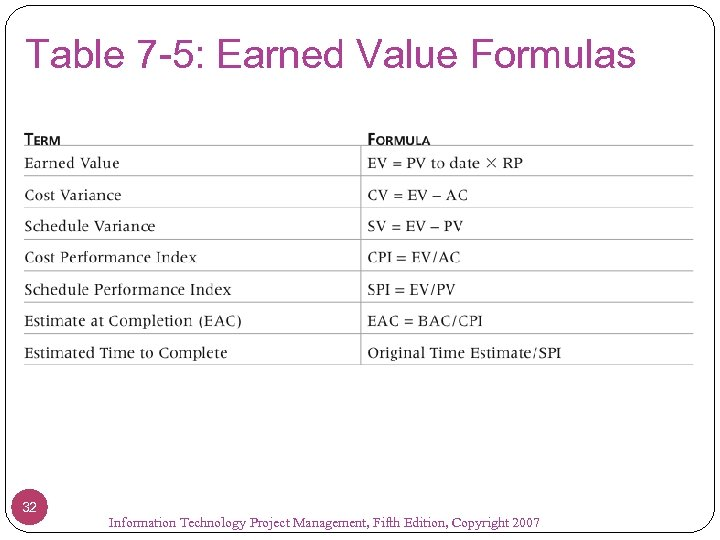 Table 7 -5: Earned Value Formulas 32 Information Technology Project Management, Fifth Edition, Copyright