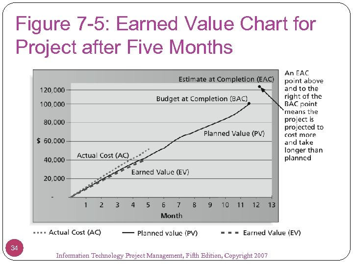 Figure 7 -5: Earned Value Chart for Project after Five Months 34 Information Technology