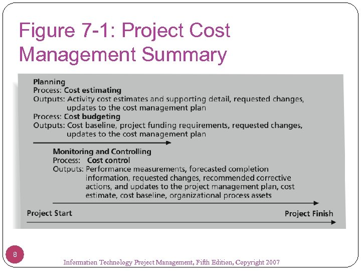 Figure 7 -1: Project Cost Management Summary 8 Information Technology Project Management, Fifth Edition,