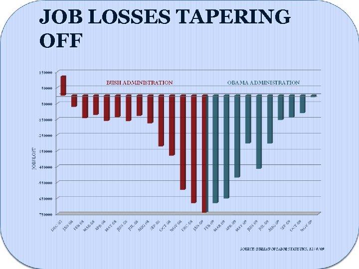 JOB LOSSES TAPERING OFF