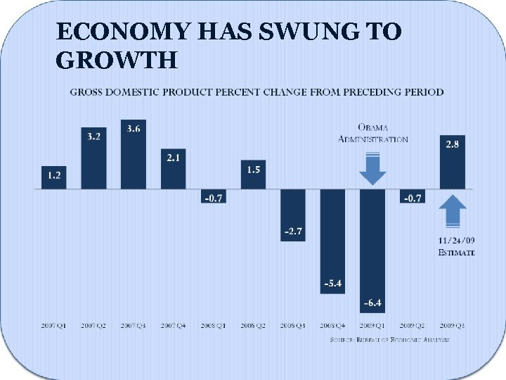 ECONOMY HAS SWUNG TO GROWTH