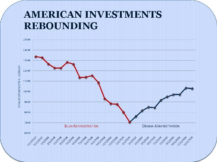 AMERICAN INVESTMENTS REBOUNDING