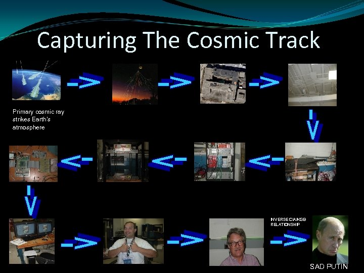 Capturing The Cosmic Track Primary cosmic ray strikes Earth's atmosphere INVERSE CIA/KGB RELATIONSHIP SAD