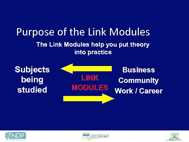 Purpose of the Link Modules The Link Modules help you put theory into practice