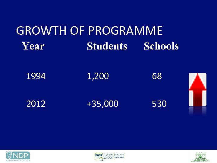 GROWTH OF PROGRAMME Year Students Schools 1994 1, 200 68 2012 +35, 000 530
