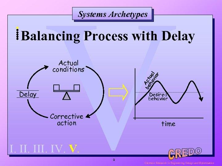 V Systems Archetypes . . Balancing Process with Delay be. Act ha ua vio